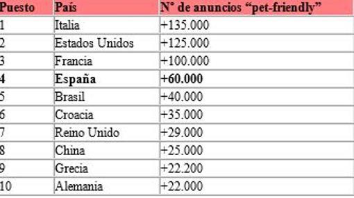 España es el cuarto país del mundo con más alojamientos pet-friendly